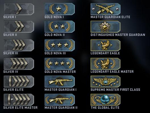 cs-go-lig-ranks